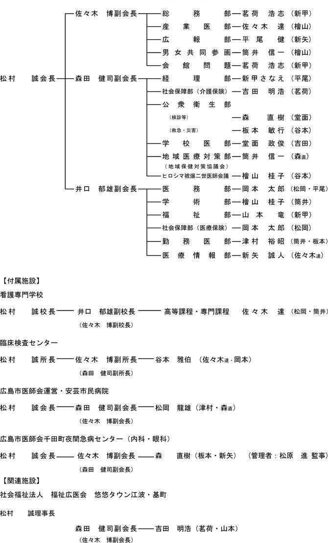 理事会務分担表|広島市医師会 ...